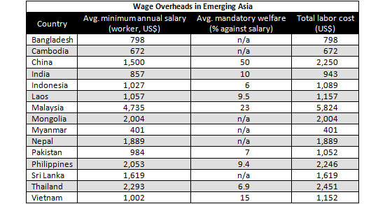 Asia_wage_overview