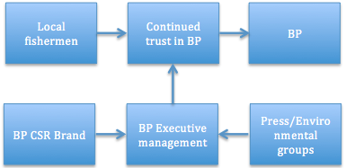 bp organisational culture