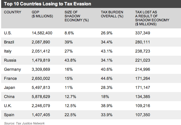 tax evasion the black economy One of the most commonly discussed issues in economics is how tax rates relate to economic growth advocates of tax cuts claim that a reduction in the tax rate will lead to increased economic growth and prosperity.